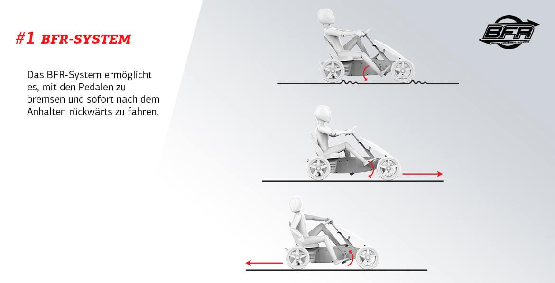 BFR System - erklärt gokart-profi.de