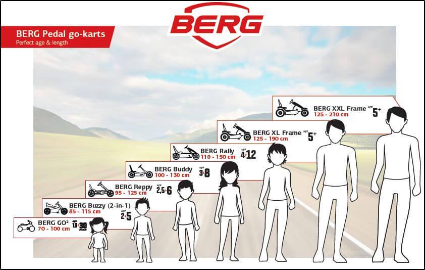 Kaufhilfe BERG Pedal Gokart nach Kindesalter - Ratgeber gokart-profi.de