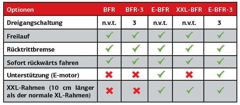 BERG Pedal-Gokart Optionen - Ratgeber - Beratung gokart-profi.de